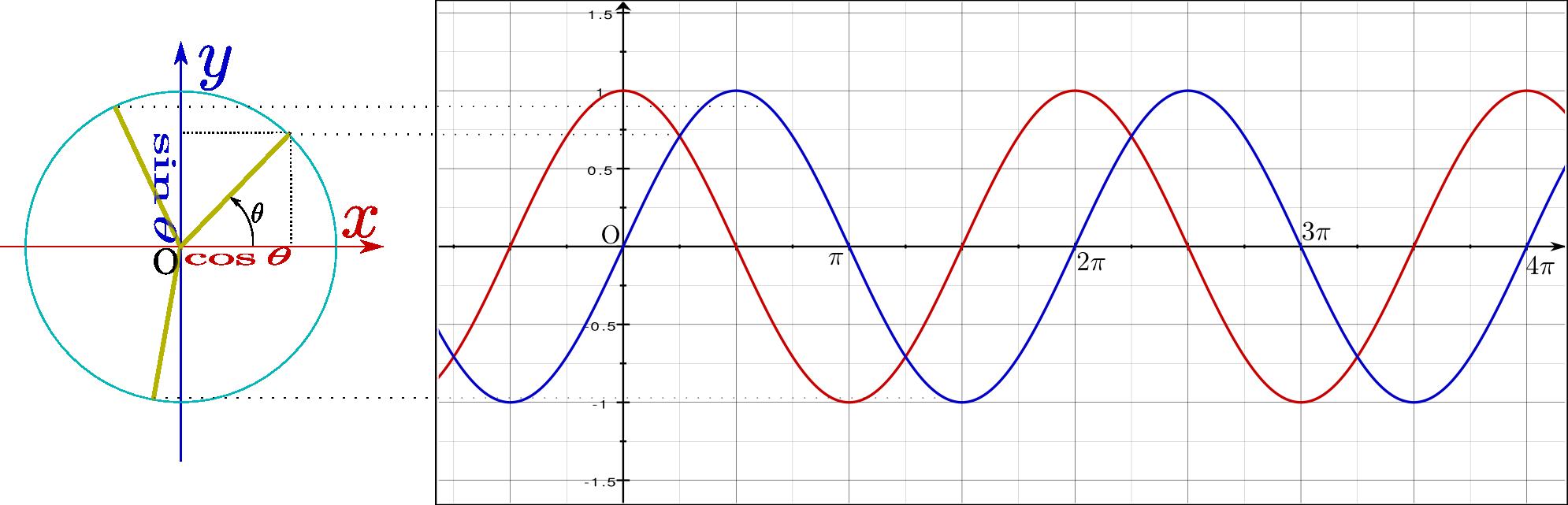関数 値 三角