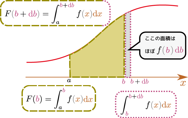 基本 定理 微積分 学 の