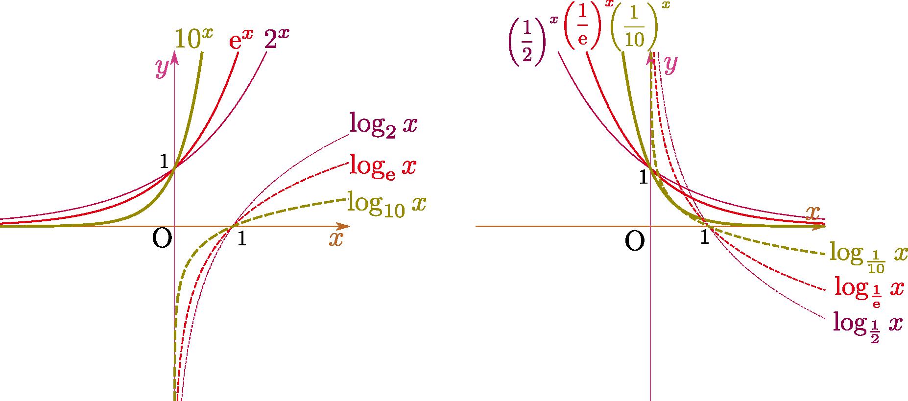 関数 対数 対数関数とは?logの基礎から公式やグラフまで解説! 高校生向け受験応援メディア「受験のミカタ」